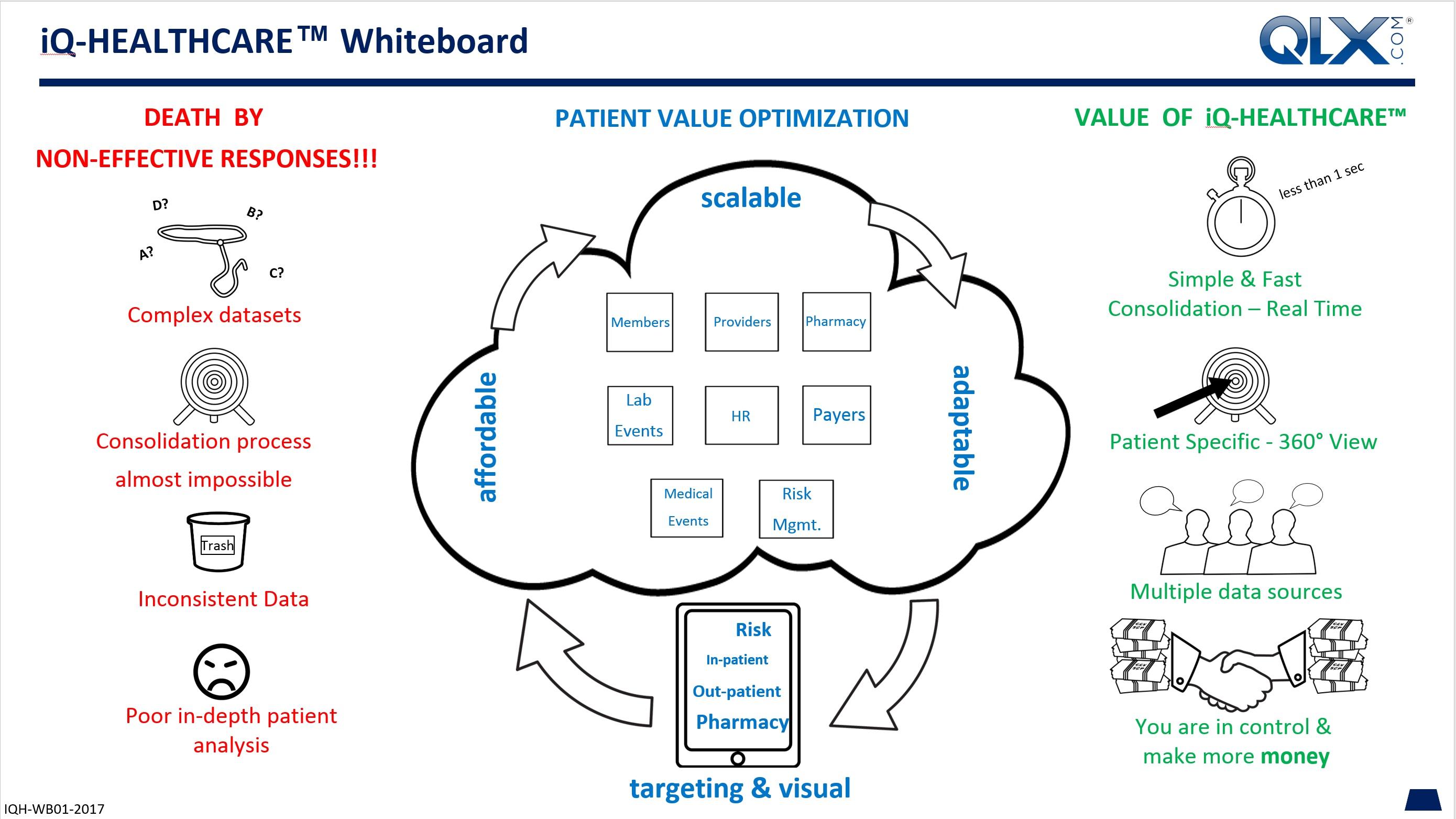 QLX Whiteboard iQ-Healthcare