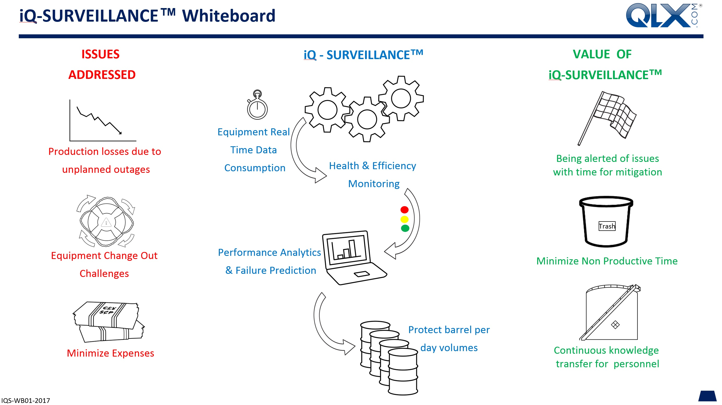 QLX Whiteboard iQ-Surveillance