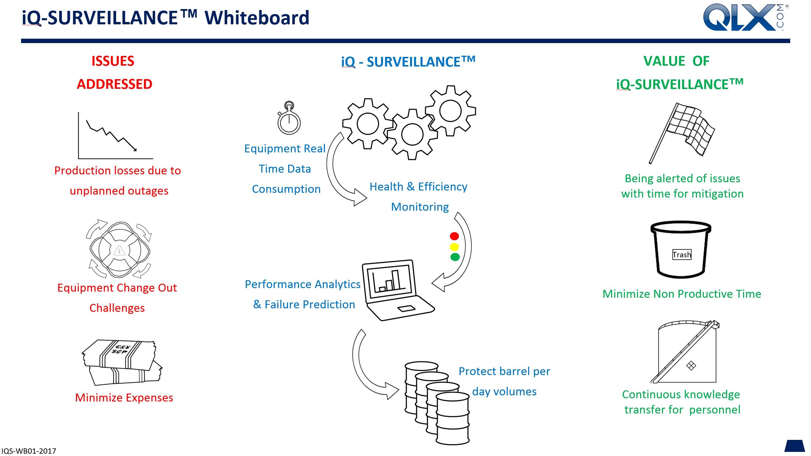 QLX Whiteboard iQ-Surveillance